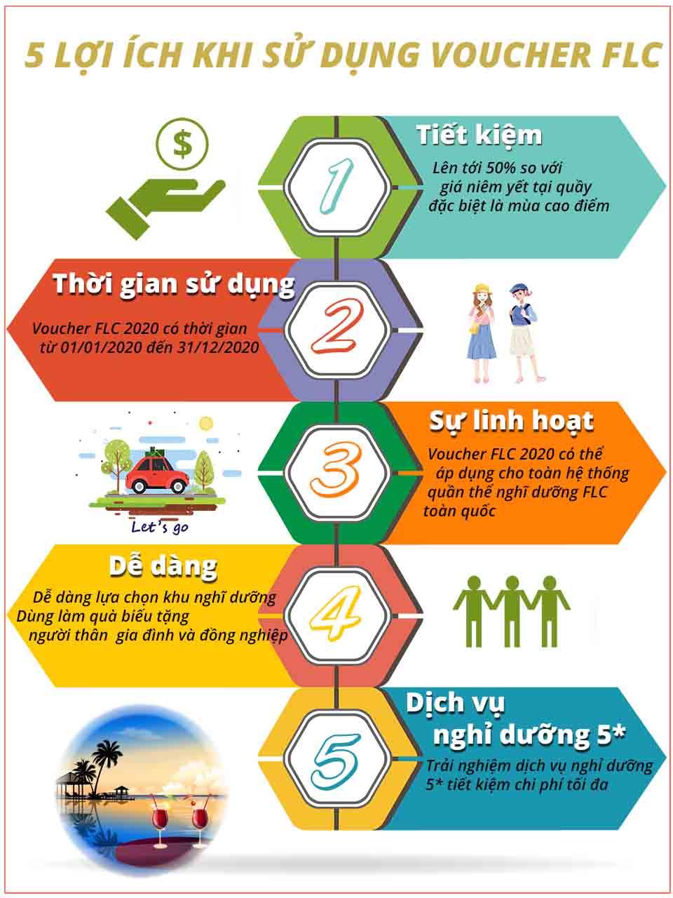 5 lợi ích cơ bản khi sự dụng Voucher